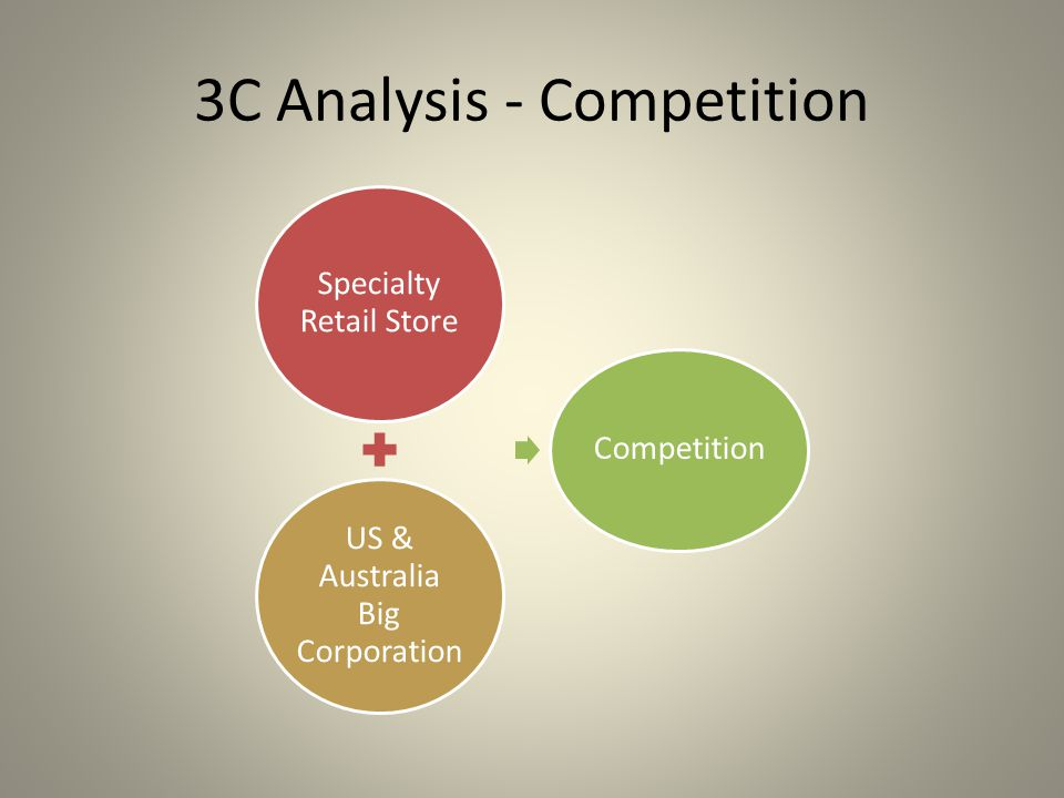 3C Analysis - Competition Specialty Retail Store US & Australia Big Corporation Competition