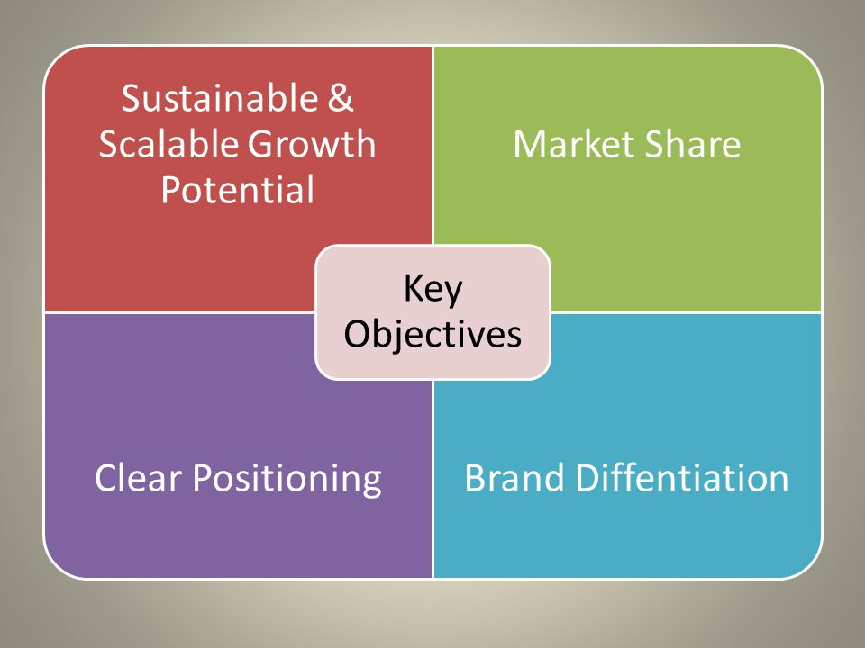 Sustainable & Scalable Growth Potential Market Share Clear PositioningBrand Diffentiation Key Objectives