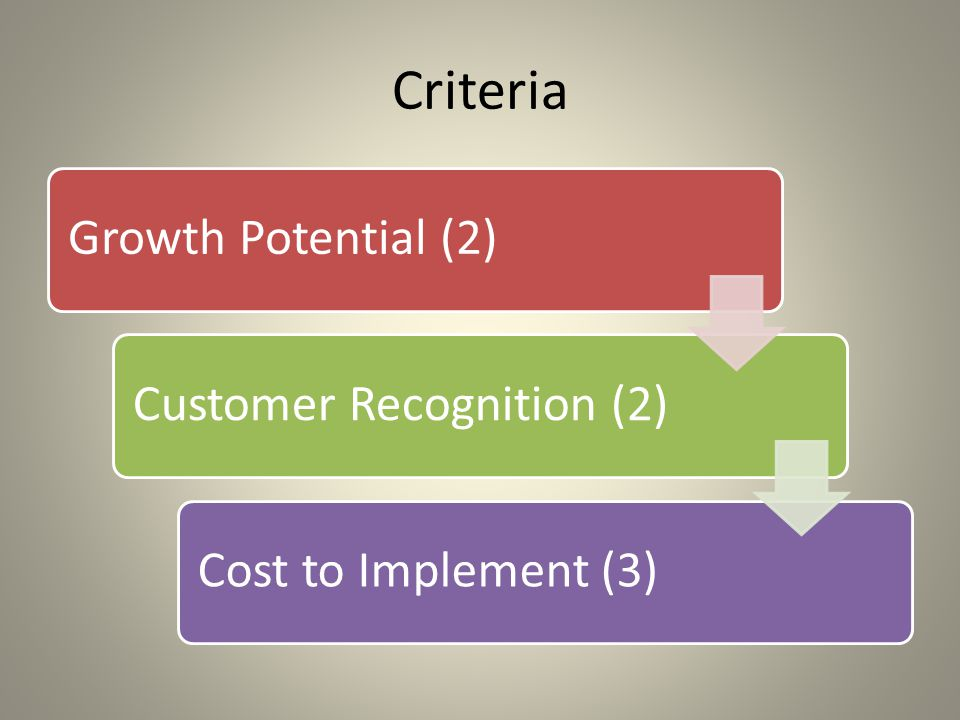 Criteria Growth Potential (2)Customer Recognition (2)Cost to Implement (3)