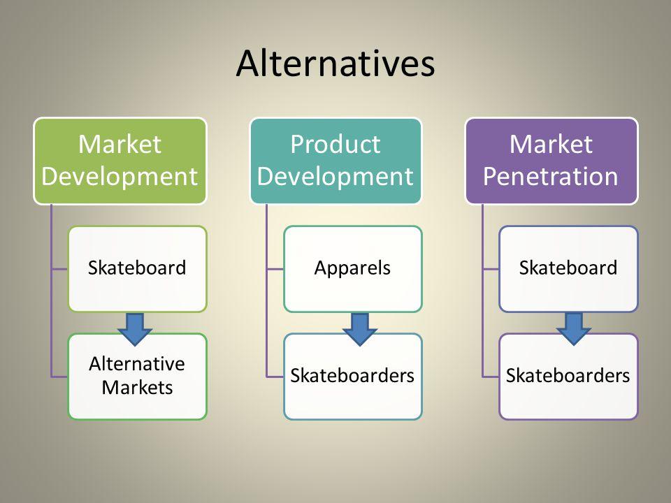 Alternatives Market Development Skateboard Alternative Markets Product Development ApparelsSkateboarders Market Penetration SkateboardSkateboarders