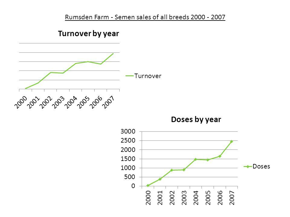 Rumsden Farm - Semen sales of all breeds 2000 - 2007