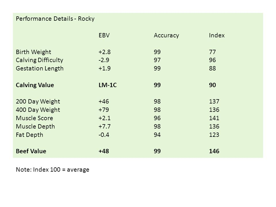 Performance Details - Rocky EBVAccuracyIndex Birth Weight+2.89977 Calving Difficulty-2.99796 Gestation Length+1.99988 Calving ValueLM-1C9990 200 Day W