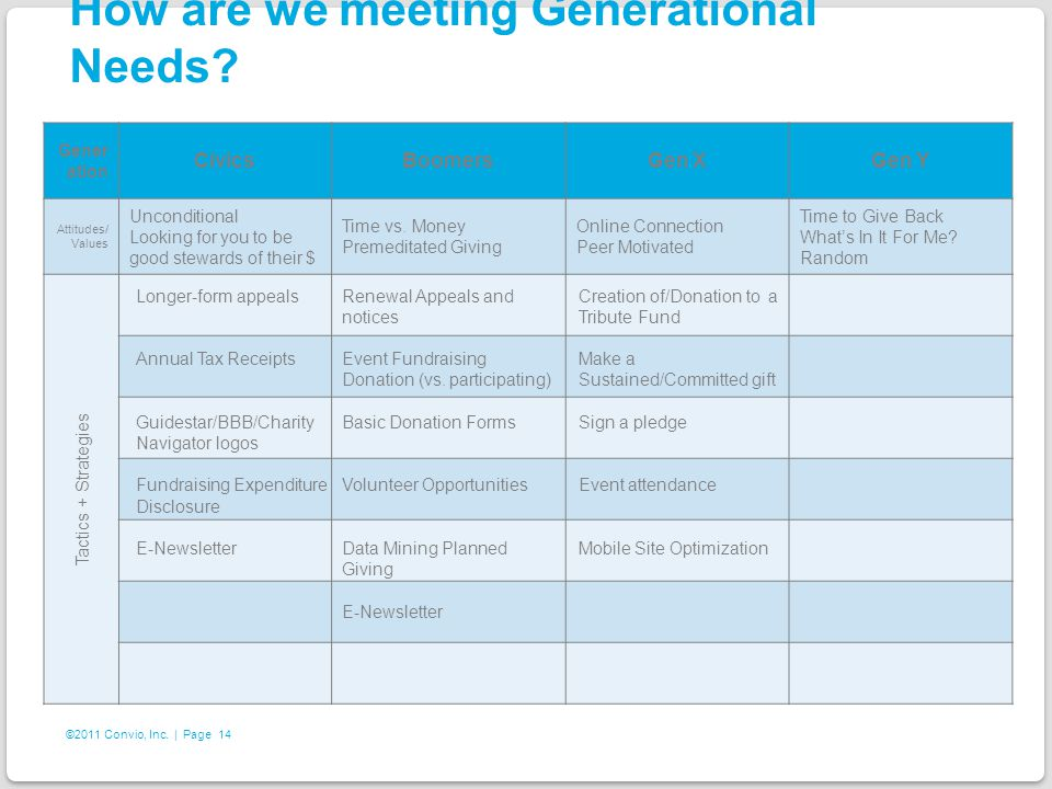 14 ©2011 Convio, Inc. | Page How are we meeting Generational Needs.