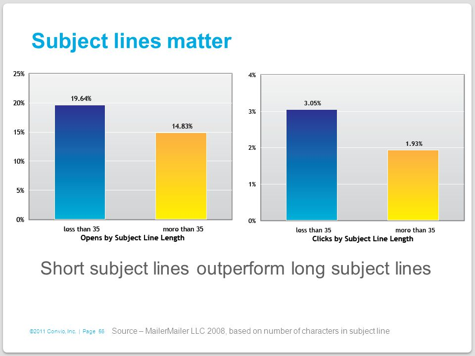 56 ©2011 Convio, Inc. | Page Subject lines matter Short subject lines outperform long subject lines Source – MailerMailer LLC 2008, based on number of