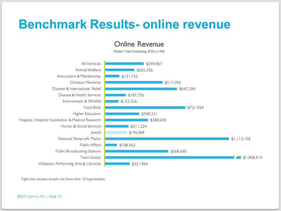 61 ©2011 Convio, Inc. | Page Benchmark Results- online revenue
