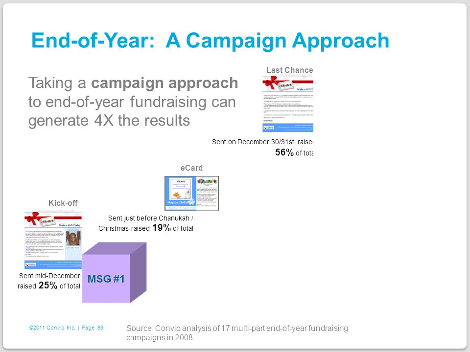 69 ©2011 Convio, Inc. | Page End-of-Year: A Campaign Approach Sent mid-December raised 25% of total Taking a campaign approach to end-of-year fundrais