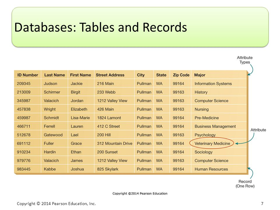 Copyright © 2014 Pearson Education, Inc. 7 Databases: Tables and Records