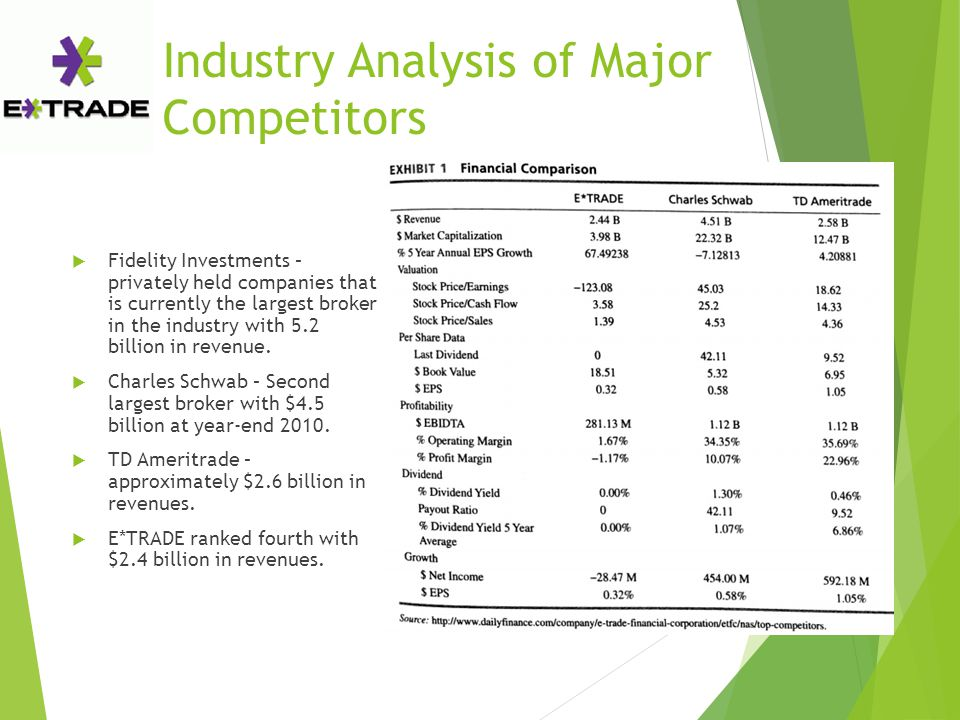 Industry Analysis of Major Competitors  Fidelity Investments – privately held companies that is currently the largest broker in the industry with 5.2 billion in revenue.