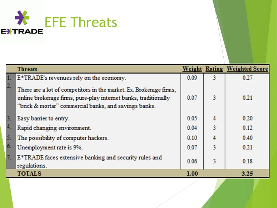 EFE Threats