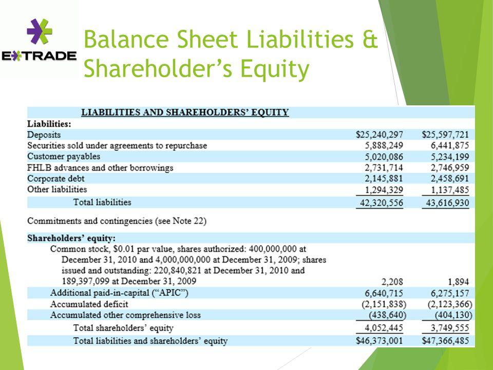 Balance Sheet Liabilities & Shareholder's Equity