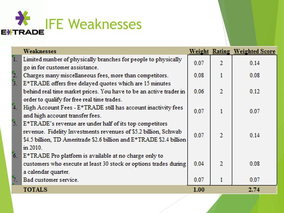 IFE Weaknesses