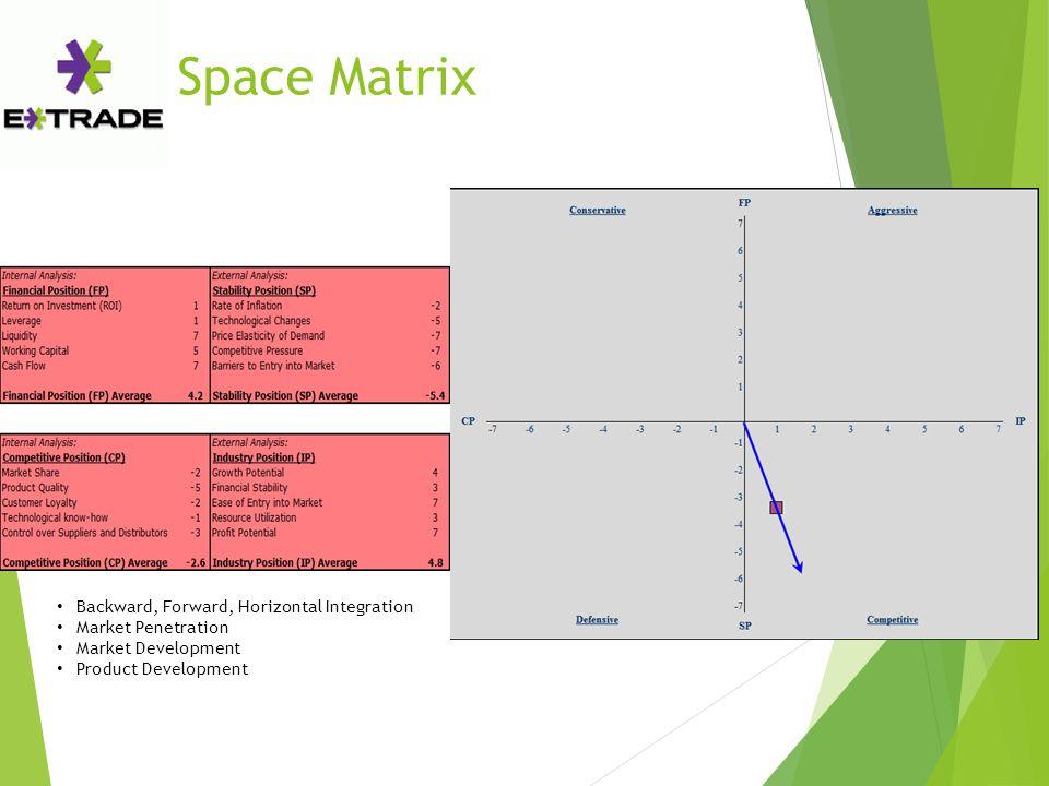 Space Matrix Backward, Forward, Horizontal Integration Market Penetration Market Development Product Development