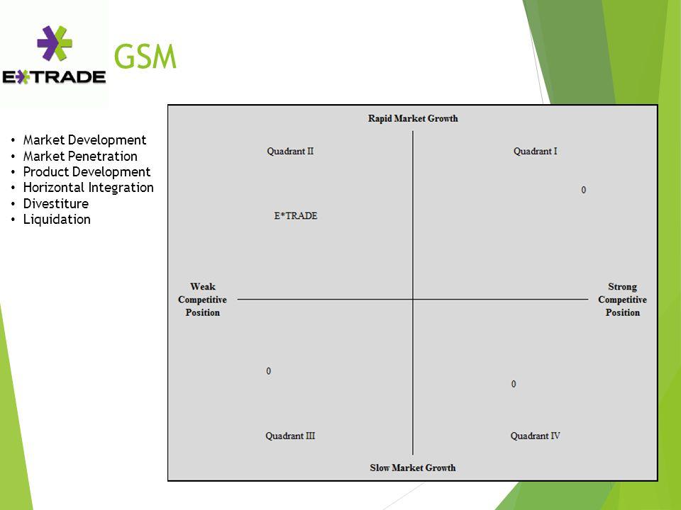 GSM Market Development Market Penetration Product Development Horizontal Integration Divestiture Liquidation