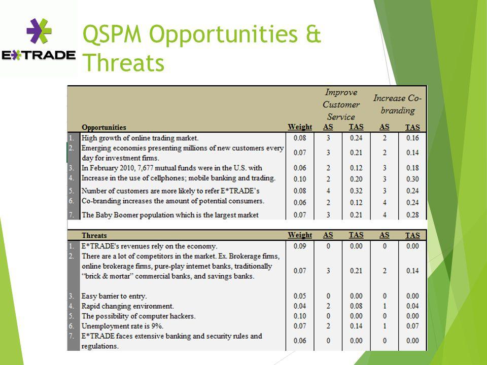 QSPM Opportunities & Threats