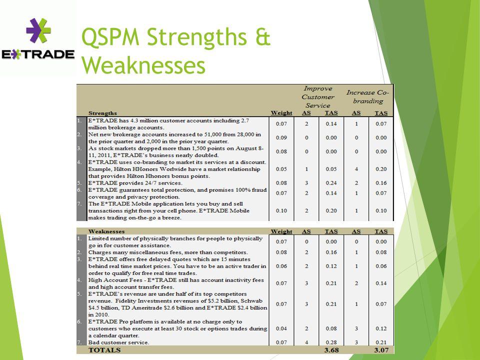 QSPM Strengths & Weaknesses