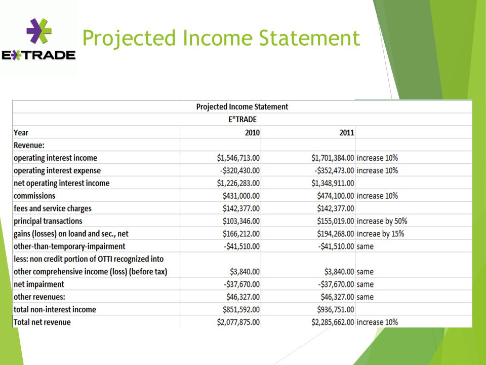 Projected Income Statement