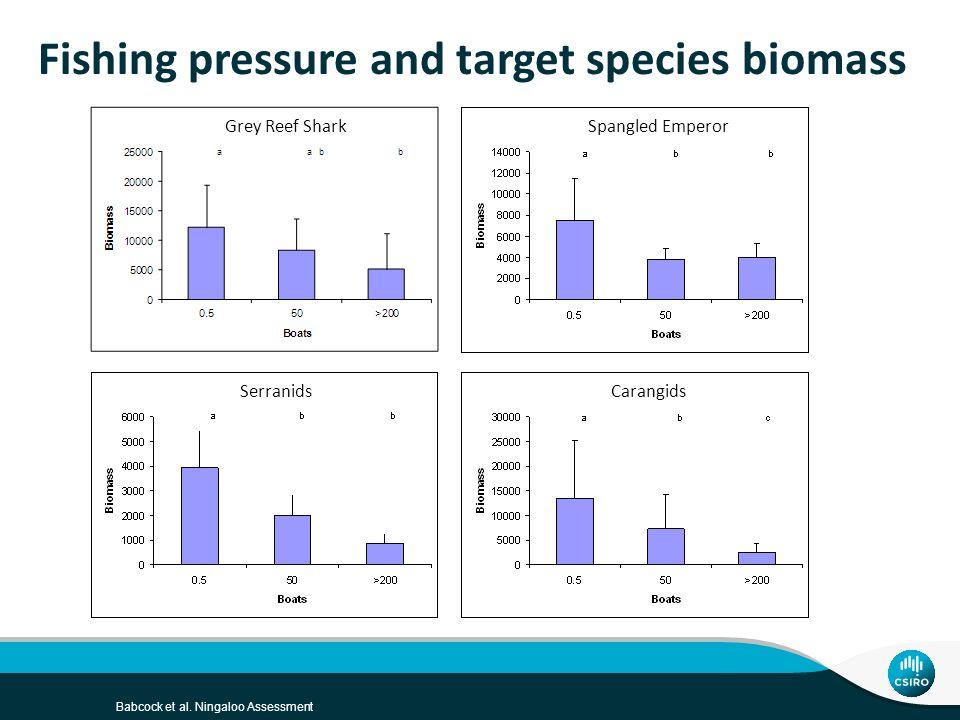 Babcock et al. Ningaloo Assessment Fishing pressure and target species biomass Grey Reef SharkSpangled Emperor SerranidsCarangids