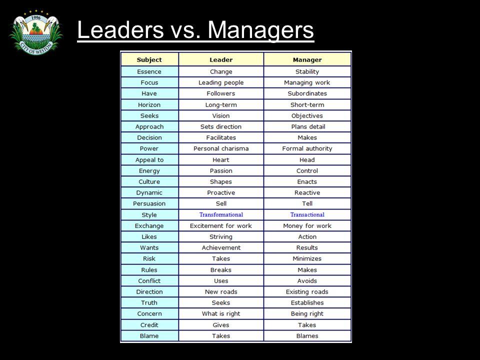 Slide 43 Leaders vs. Managers