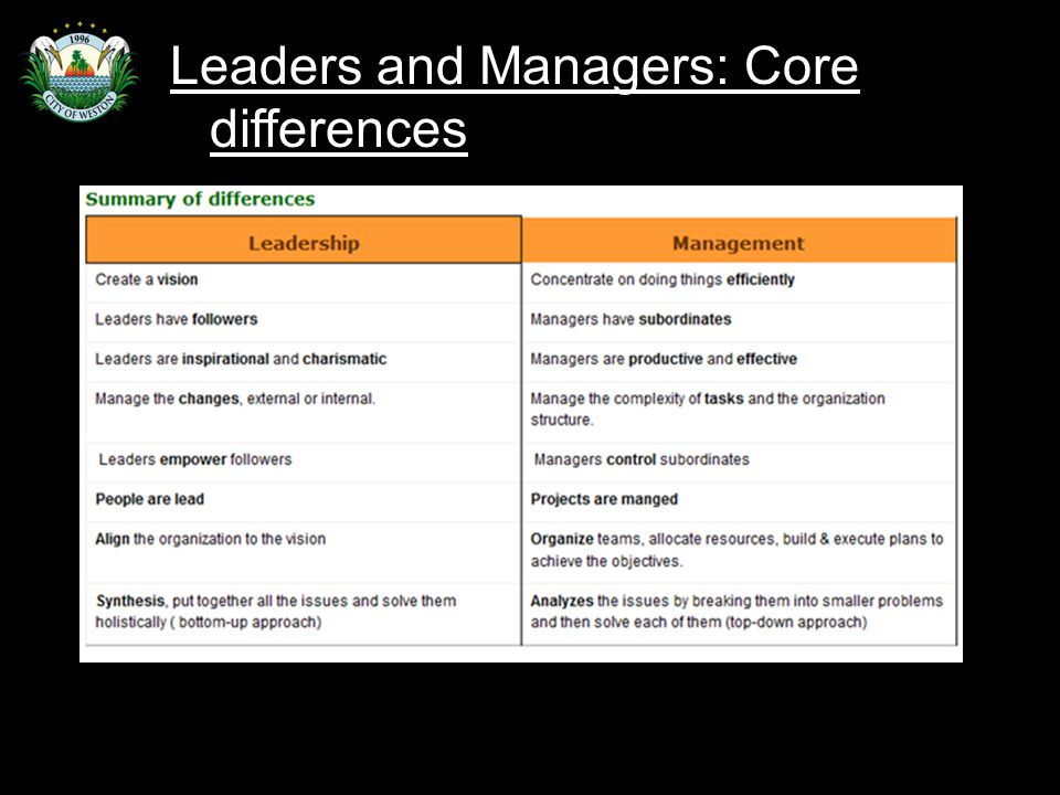 Slide 49 Leaders and Managers: Core differences