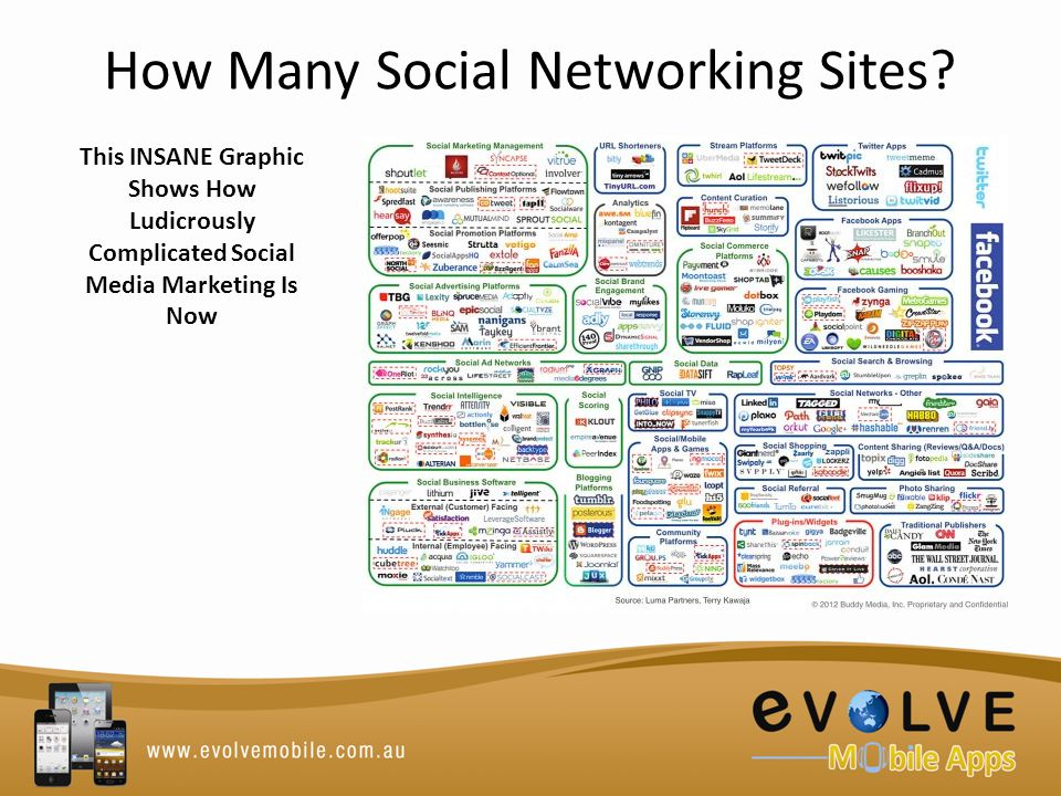 How Many Social Networking Sites.