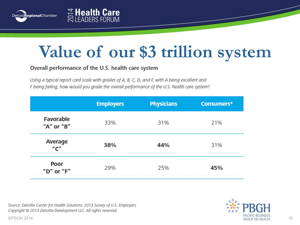 ©PBGH 201410 Value of our $3 trillion system