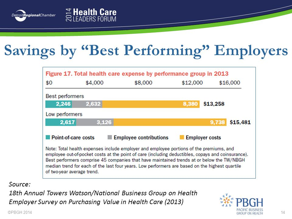 """©PBGH 201414 Savings by """"Best Performing"""" Employers Source: 18th Annual Towers Watson/National Business Group on Health Employer Survey on Purchasing"""