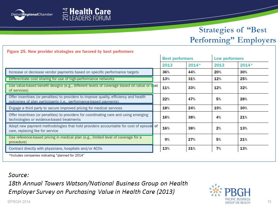 """©PBGH 201415 Strategies of """"Best Performing"""" Employers Source: 18th Annual Towers Watson/National Business Group on Health Employer Survey on Purchasi"""