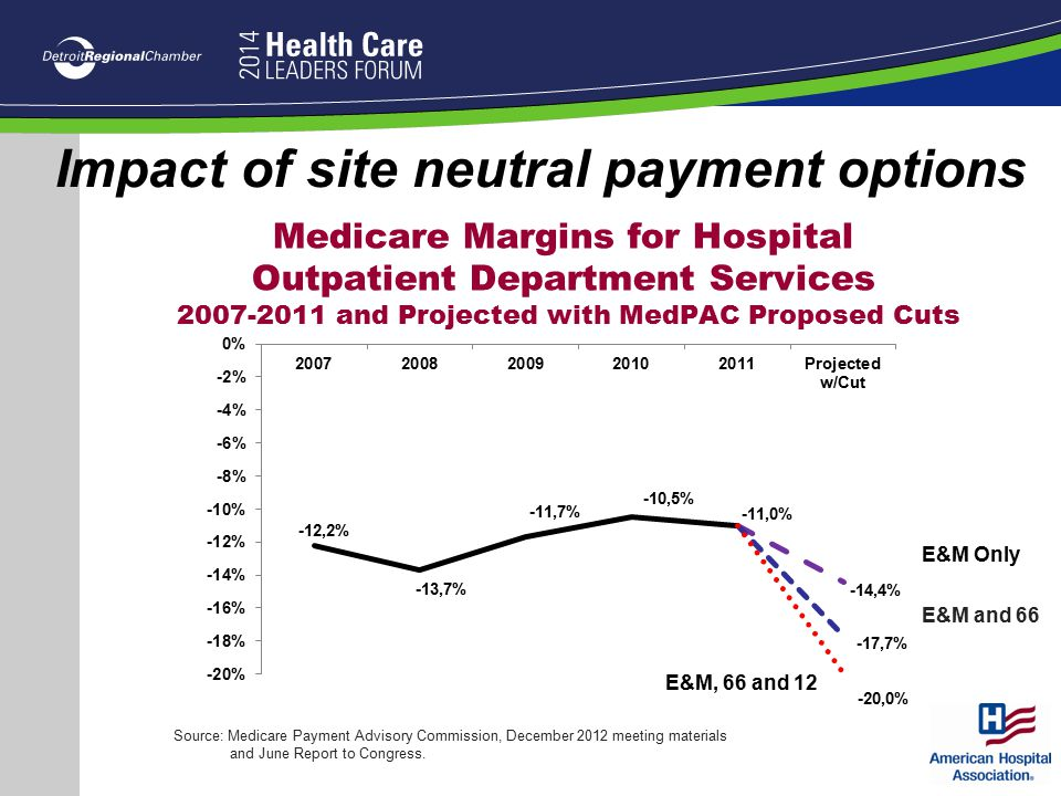 Impact of site neutral payment options Medicare Margins for Hospital Outpatient Department Services 2007-2011 and Projected with MedPAC Proposed Cuts