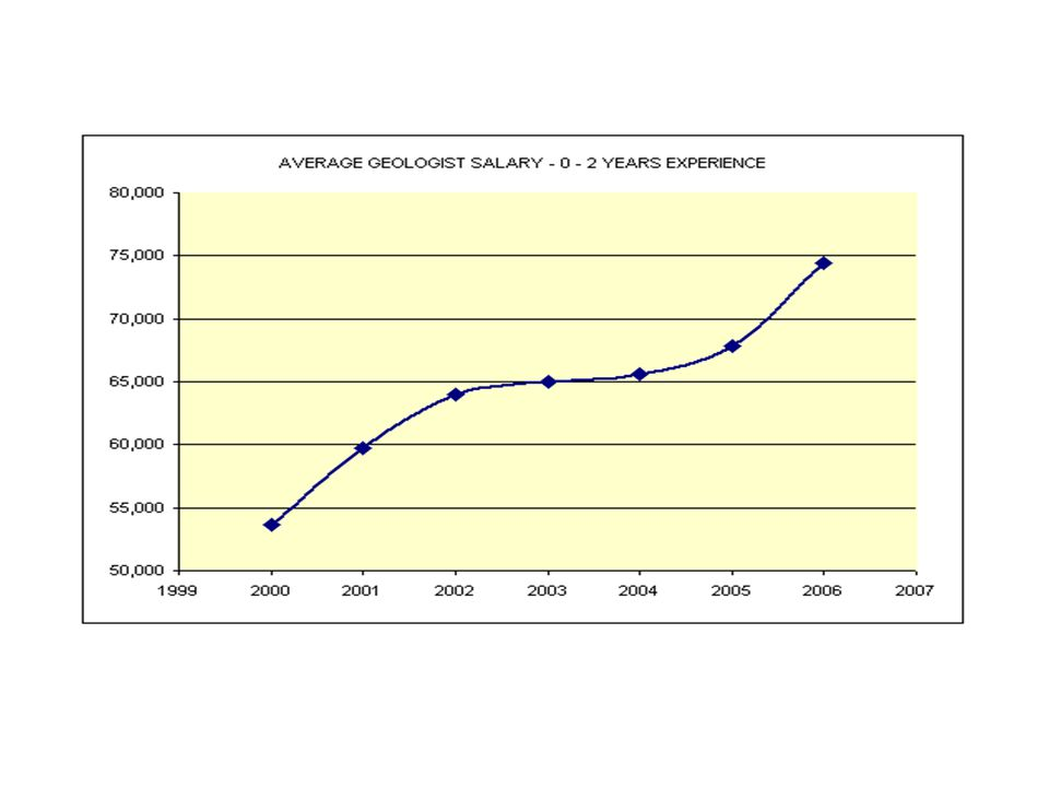 AAPG Historical Average Salary Survey (for 2013 from May 2014 Explorer) Experience (Years) 2005 ($)2006 ($)2007 ($)2008 ($)2009 ($)2010 ($)2011 ($)201
