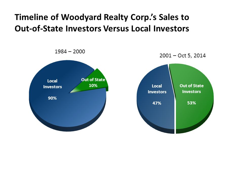Timeline of Woodyard Realty Corp.'s Sales to Out-of-State Investors Versus Local Investors Out of State 10% Out of State Investors 53% Local Investors
