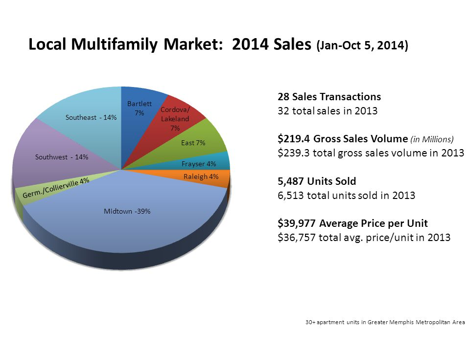 Local Multifamily Market: 2014 Sales (Jan-Oct 5, 2014)  28 Sales Transactions 32 total sales in 2013  $219.4 Gross Sales Volume (in Millions) $239.3