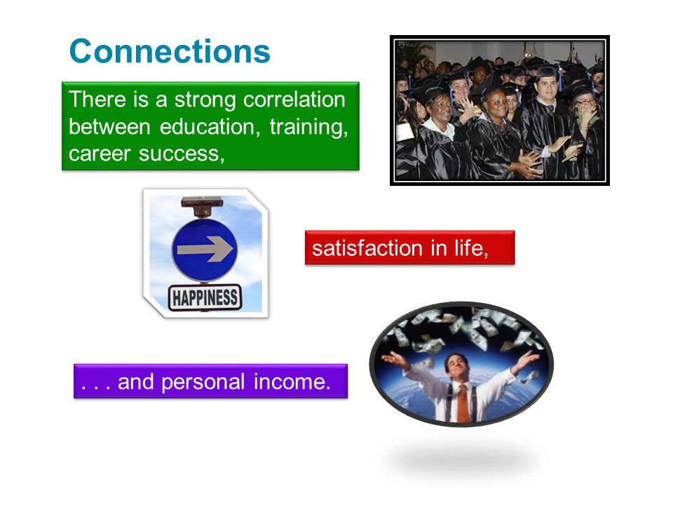 Connections There is a strong correlation between education, training, career success, satisfaction in life,... and personal income.