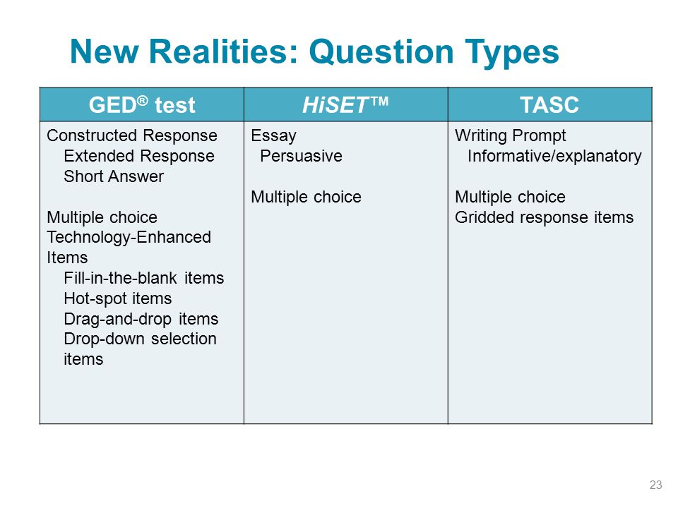 New Realities: Question Types 23 GED ® testHiSET™TASC Constructed Response Extended Response Short Answer Multiple choice Technology-Enhanced Items Fill-in-the-blank items Hot-spot items Drag-and-drop items Drop-down selection items Essay Persuasive Multiple choice Writing Prompt Informative/explanatory Multiple choice Gridded response items
