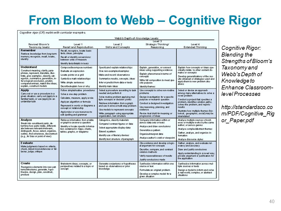 From Bloom to Webb – Cognitive Rigor 40 Cognitive Rigor: Blending the Strengths of Bloom s Taxonomy and Webb s Depth of Knowledge to Enhance Classroom- level Processes http://standardsco.co m/PDF/Cognitive_Rig or_Paper.pdf