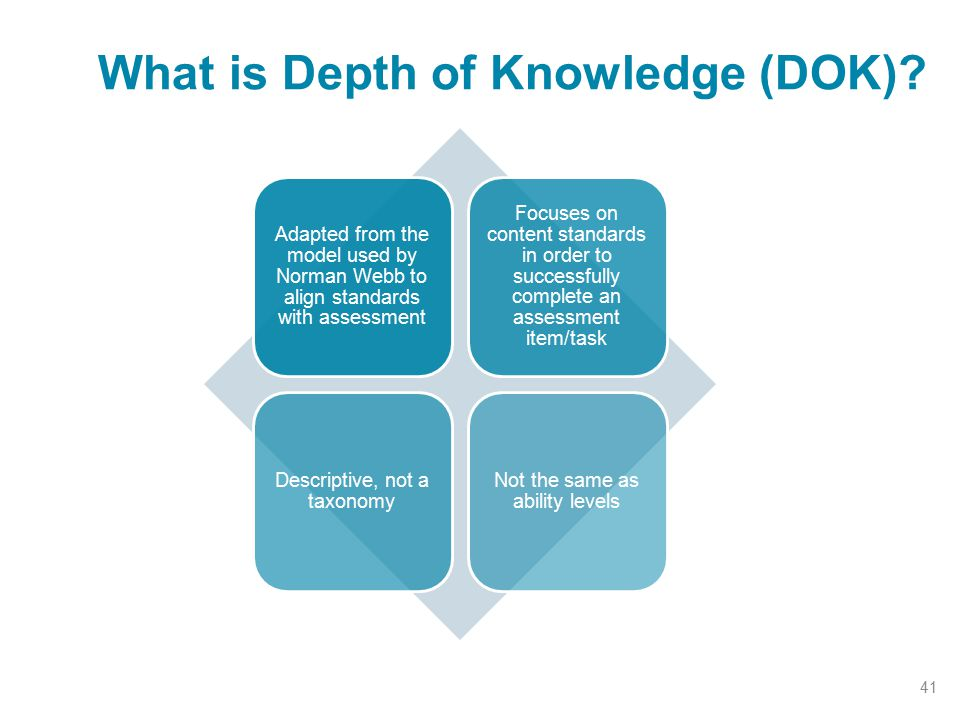 What is Depth of Knowledge (DOK)? 41 Adapted from the model used by Norman Webb to align standards with assessment Focuses on content standards in ord