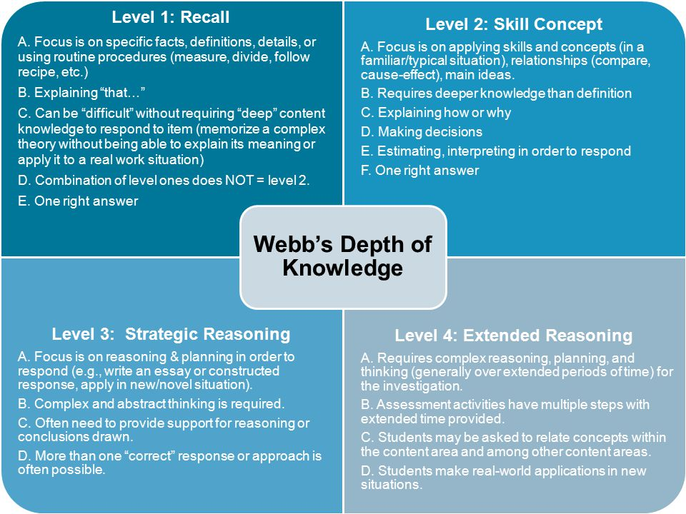 Webb's Depth of Knowledge Model 42 Level 1: Recall Level 2: Skills and Concepts Level 3: Strategic Thinking Level 4: Extended Thinking Depth of Knowle