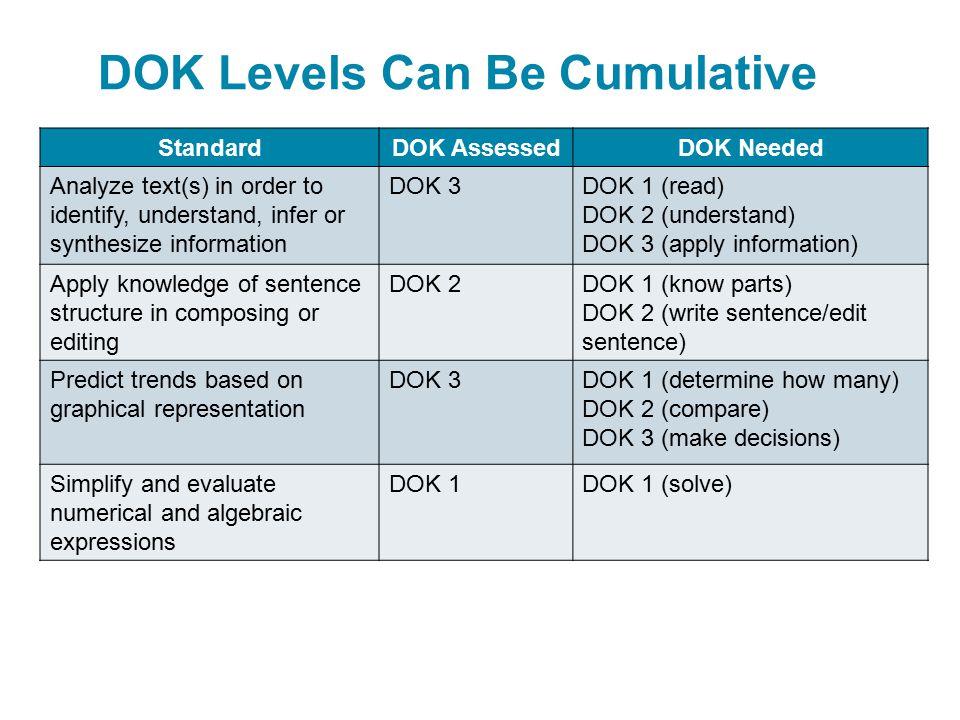 DOK Levels Can Be Cumulative StandardDOK AssessedDOK Needed Analyze text(s) in order to identify, understand, infer or synthesize information DOK 3DOK