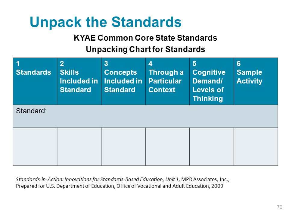 KYAE Common Core State Standards Unpacking Chart for Standards Standards-in-Action: Innovations for Standards-Based Education, Unit 1, MPR Associates,
