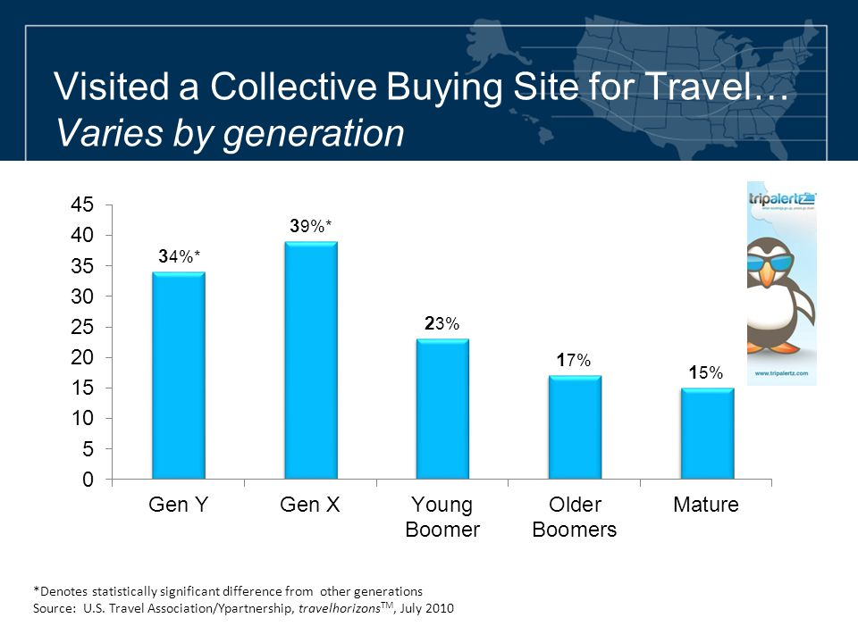 Visited a Collective Buying Site for Travel… Varies by generation *Denotes statistically significant difference from other generations Source: U.S. Tr