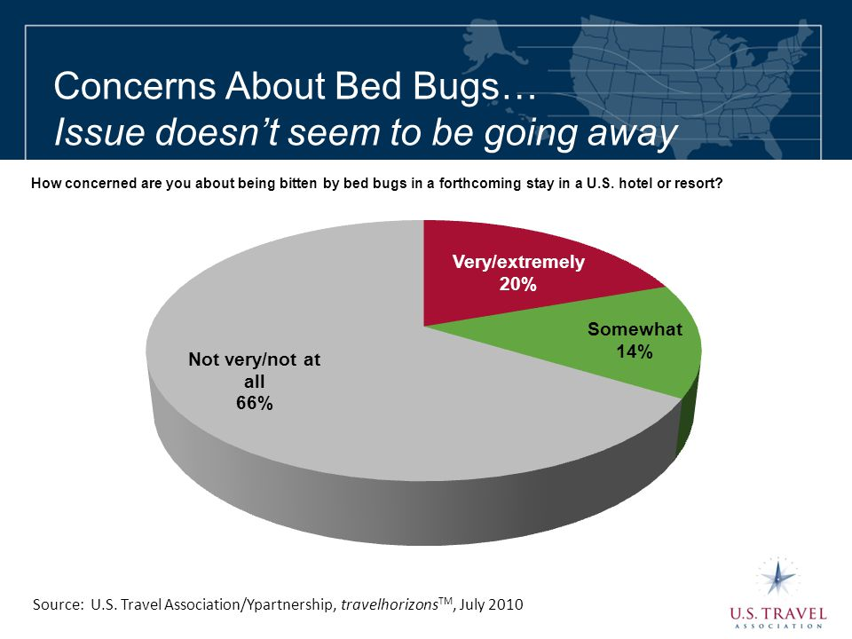 Concerns About Bed Bugs… Issue doesn't seem to be going away Source: U.S. Travel Association/Ypartnership, travelhorizons TM, July 2010 How concerned
