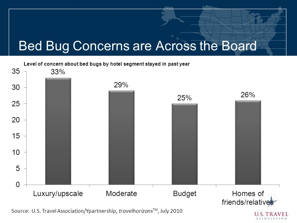 Bed Bug Concerns are Across the Board Source: U.S. Travel Association/Ypartnership, travelhorizons TM, July 2010 Level of concern about bed bugs by ho