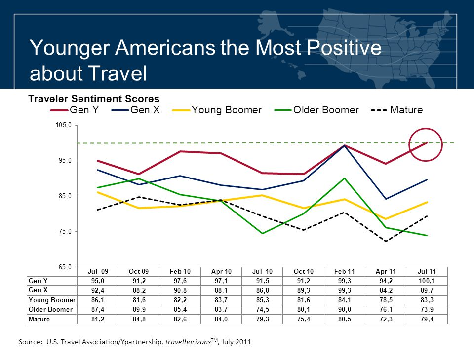 Younger Americans the Most Positive about Travel Traveler Sentiment Scores Source: U.S. Travel Association/Ypartnership, travelhorizons TM, July 2011