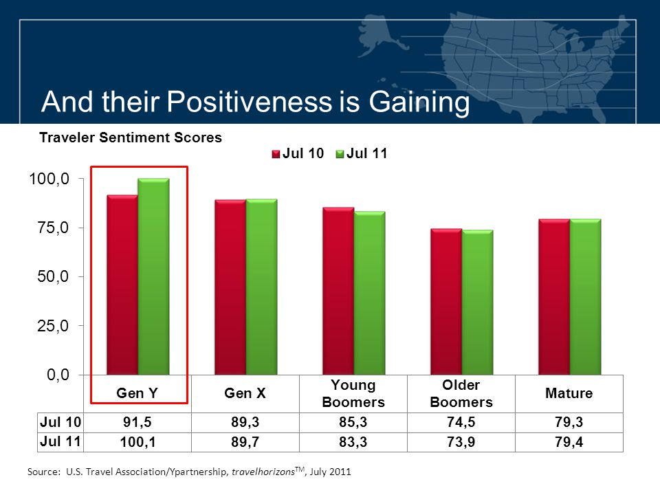 And their Positiveness is Gaining Traveler Sentiment Scores Source: U.S. Travel Association/Ypartnership, travelhorizons TM, July 2011