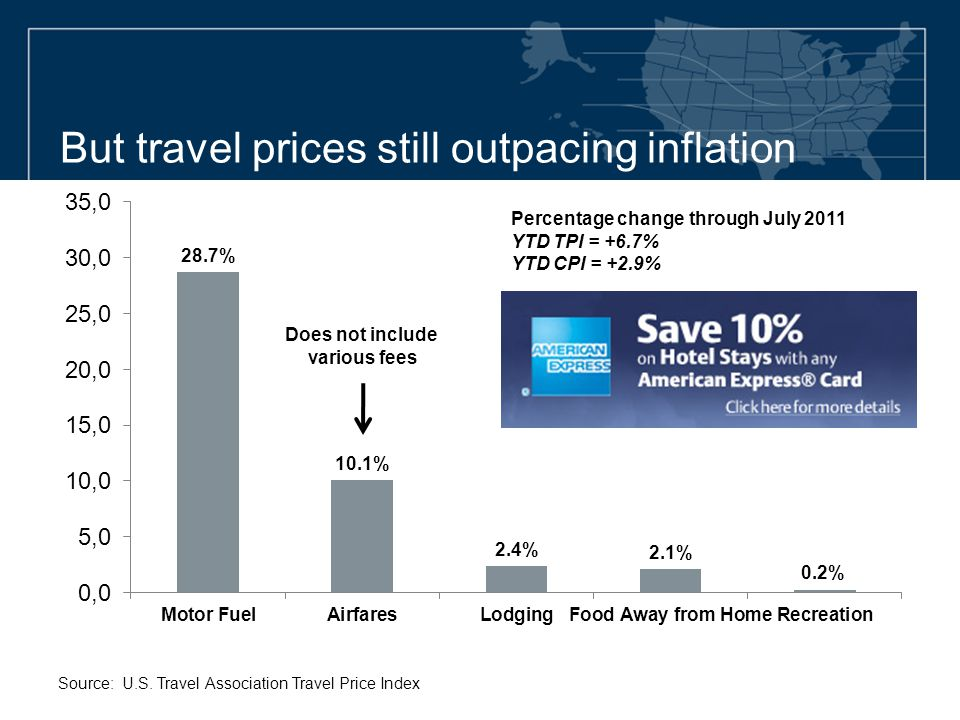 But travel prices still outpacing inflation Source: U.S. Travel Association Travel Price Index Percentage change through July 2011 YTD TPI = +6.7% YTD