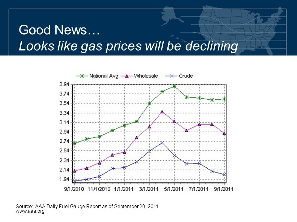 Good News… Looks like gas prices will be declining Source: AAA Daily Fuel Gauge Report as of September 20, 2011 www.aaa.org