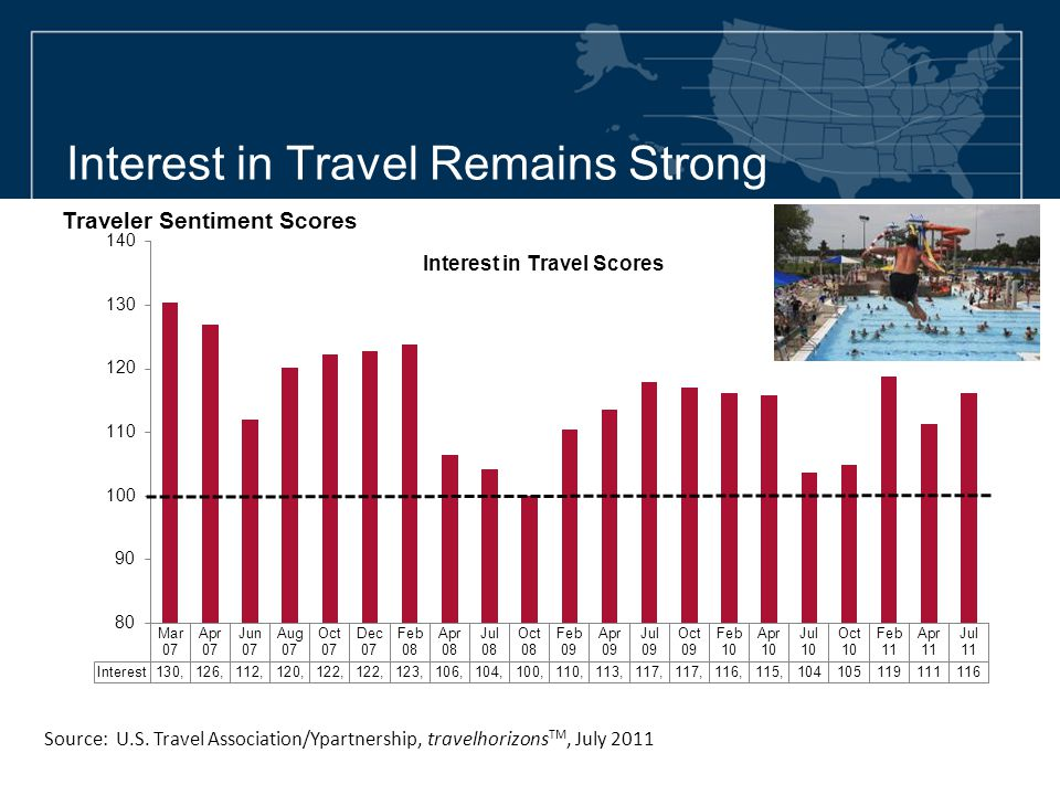 Interest in Travel Remains Strong Source: U.S. Travel Association/Ypartnership, travelhorizons TM, July 2011 Traveler Sentiment Scores