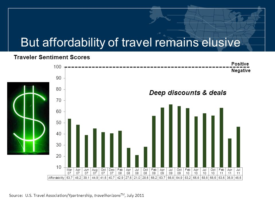 But affordability of travel remains elusive Positive Negative Source: U.S.