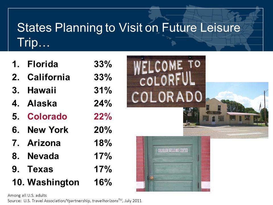 States Planning to Visit on Future Leisure Trip… 1.Florida33% 2.California33% 3.Hawaii31% 4.Alaska24% 5.Colorado22% 6.New York20% 7.Arizona18% 8.Nevada17% 9.Texas17% 10.Washington16% Among all U.S.