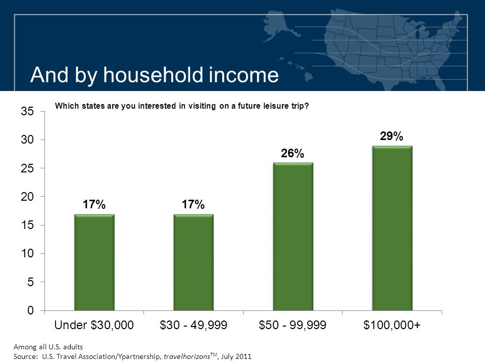 And by household income Among all U.S. adults Source: U.S. Travel Association/Ypartnership, travelhorizons TM, July 2011 Which states are you interest