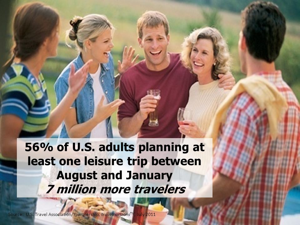 56% of U.S. adults planning at least one leisure trip between August and January 7 million more travelers Source: U.S. Travel Association/Ypartnership